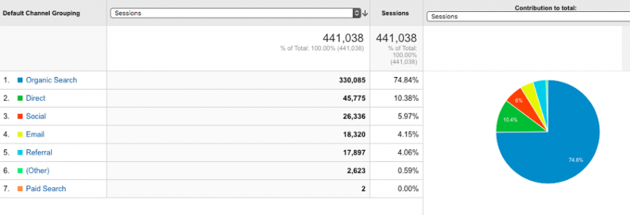monthly seo report top channels