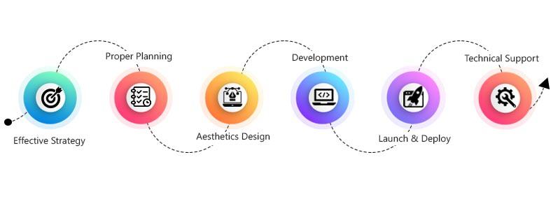 website development process infographic