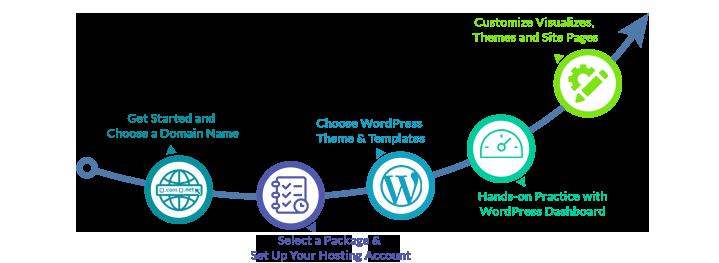 wordpress website development proces infograph