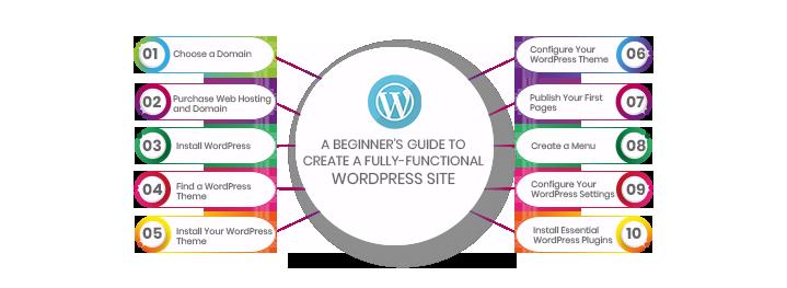 beginner guide info