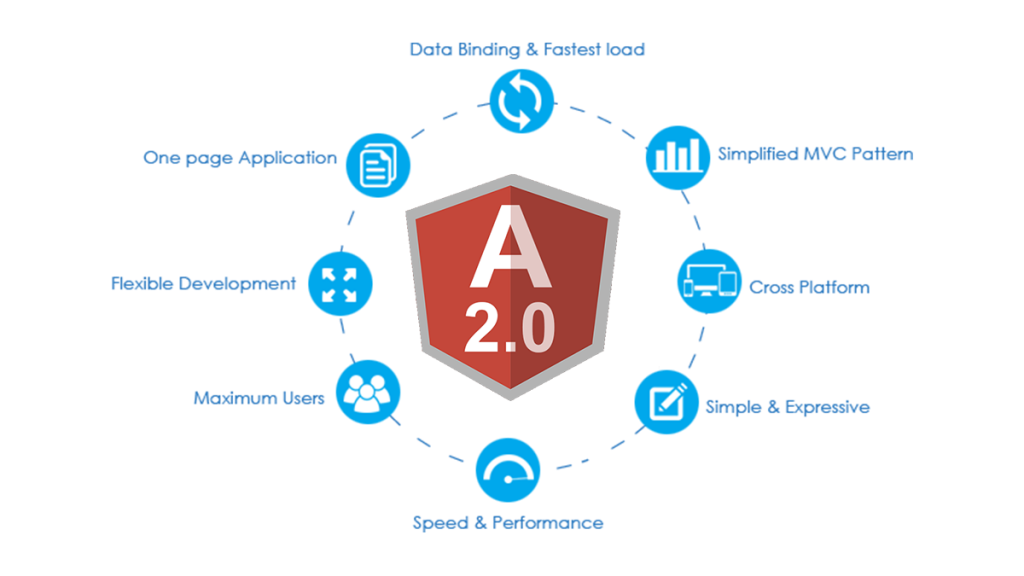 FEATURES OF ANGULAR 2