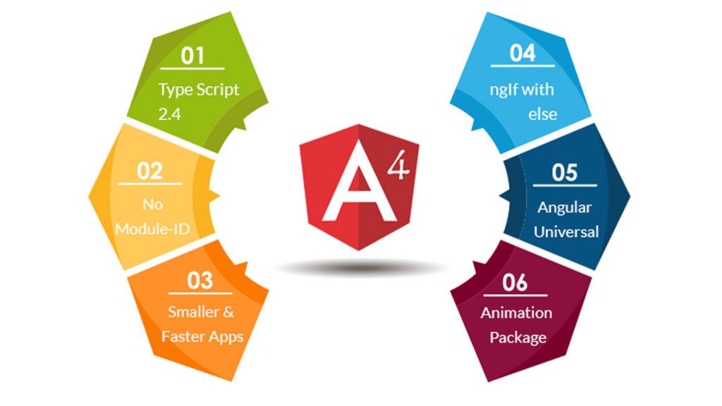 FEATURES OF ANGULAR 4